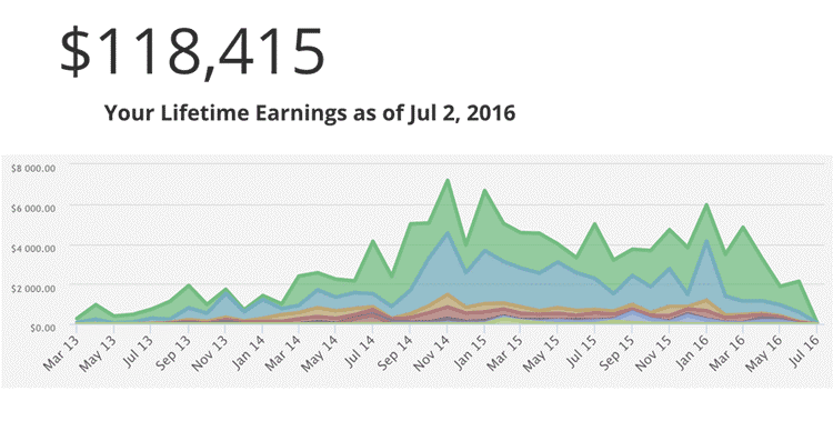 Udemy Earnings Graph