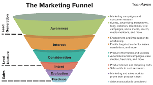 Trackmaven Sales and marketing funnel