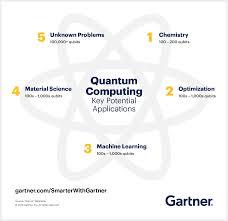 quantum computing skills